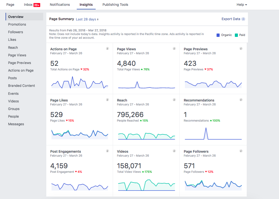 778541fb9def All of the Social Media Metrics That Matter – Marketing Muses
